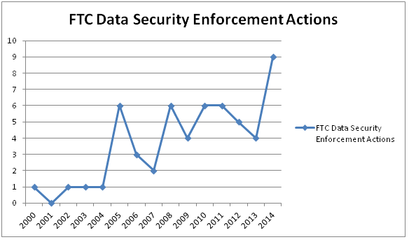 FTC enforcement graphic