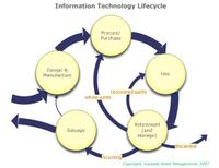 Technologylifecyclediagram_3